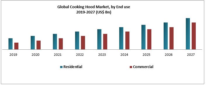 Global Cooking Hood Market