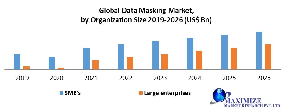Global Data Masking Market