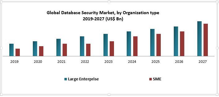 Global Database Security Market