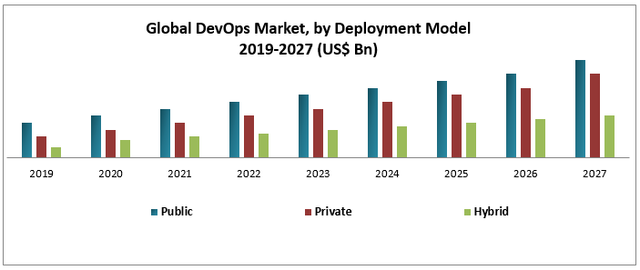 Global DevOps Market