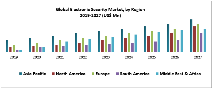 Global Electronic Security Market