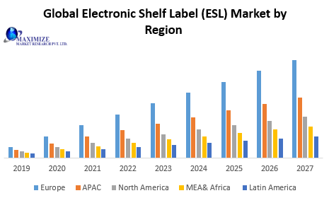 Global Electronic Shelf Label (ESL) Market