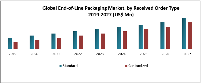 Global End-of-Line Packaging Market