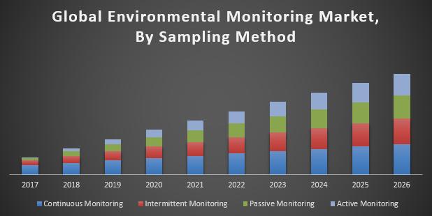 Global Environmental Monitoring Market