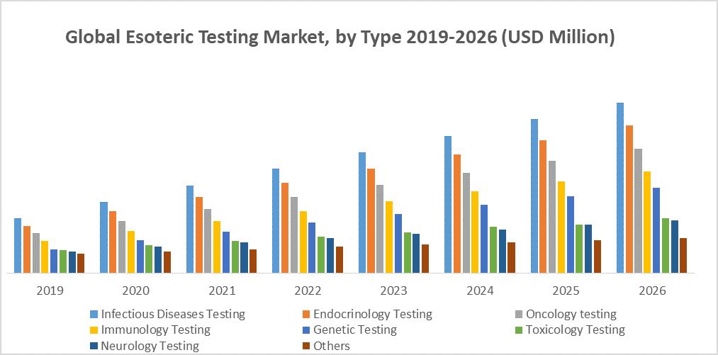 Global Esoteric Testing Market