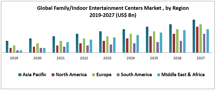 Global Family Indoor Entertainment Centers Market