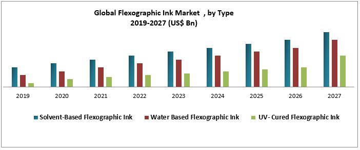 Global Flexographic Ink Market