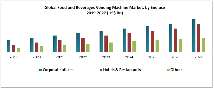 Global Food and Beverages Vending Machine Market