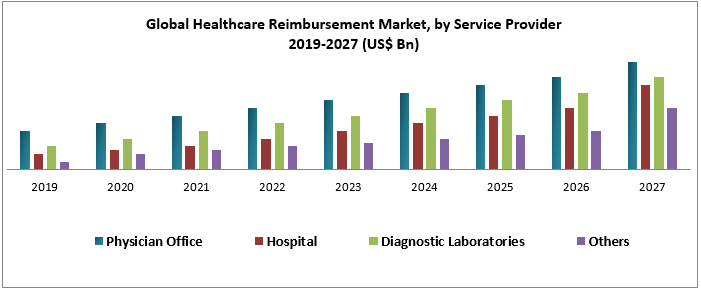 Global Healthcare Reimbursement Market