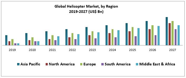 Global Helicopter Market