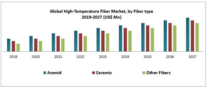 Global High-Temperature Fiber Market