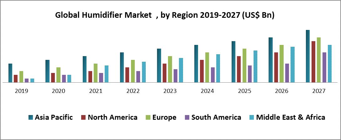 Global Humidifier Market