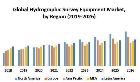 Global Hydrographic Survey Equipment Market