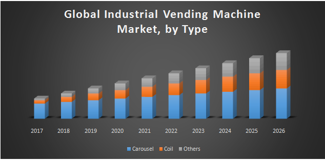 Global Industrial Vending Machine Market