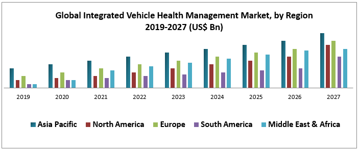 Global Integrated Vehicle Health Management Market
