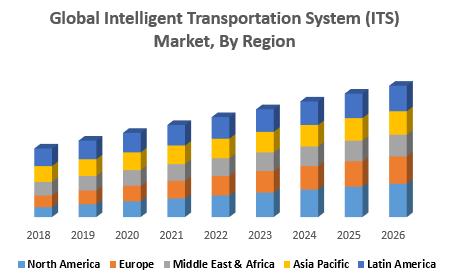 Global Intelligent Transportation System (ITS) Market, By Region
