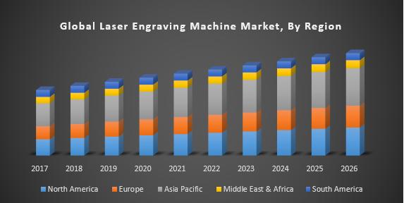 Global Laser Engraving Machine Market