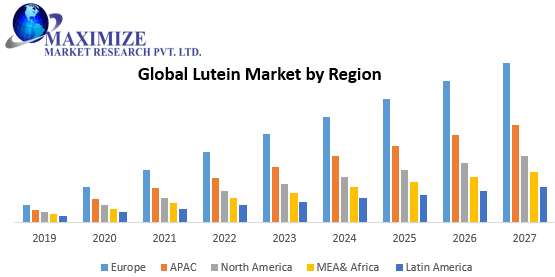 Global Lutein Market