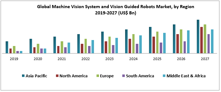 Global Machine Vision System and Vision Guided Robots Market