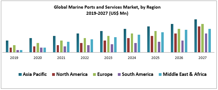 Global Marine Ports and Services Market