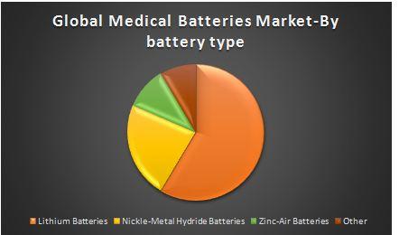 Global Medical Batteries Market