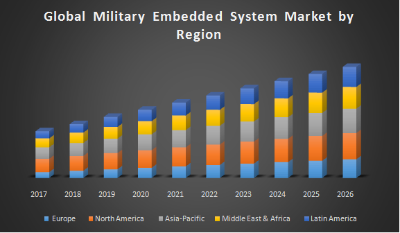 Global Military Embedded System Market