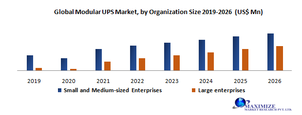 Global Modular UPS Market