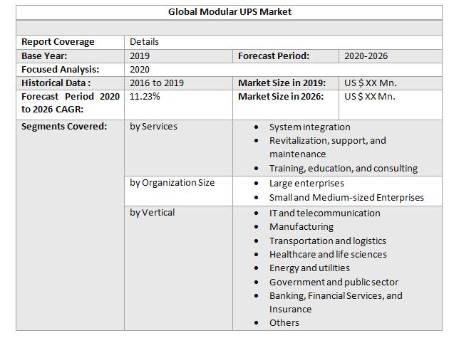 Global Modular UPS Market2
