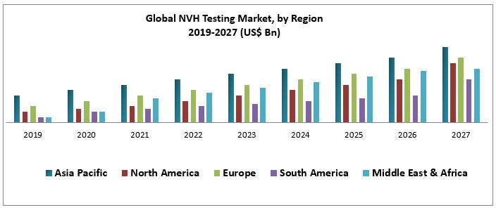 Global NVH Testing Market