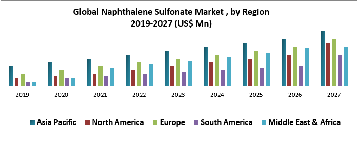 Global Naphthalene Sulfonate Market
