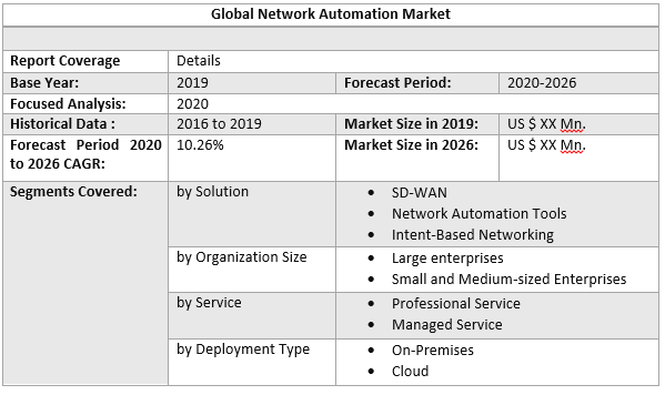 Global Network Automation Market