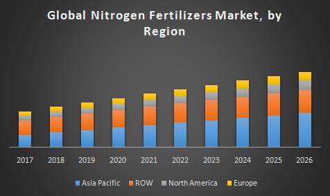 Global Nitrogen Fertilizers Market