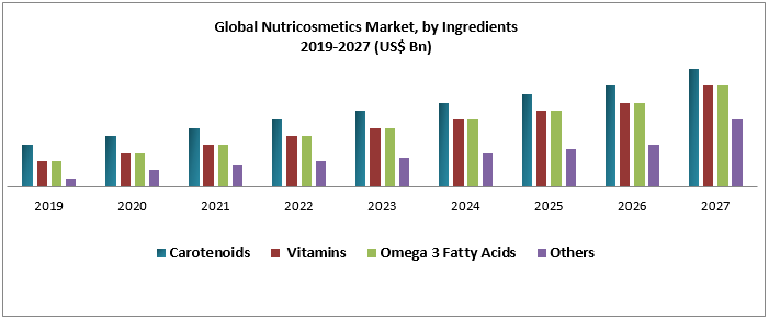 Global Nutricosmetics Market