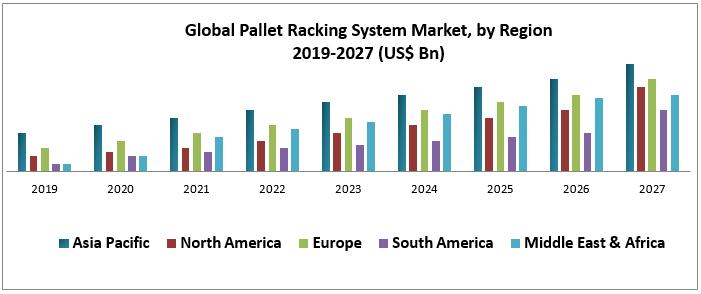 Global Pallet Racking System Market