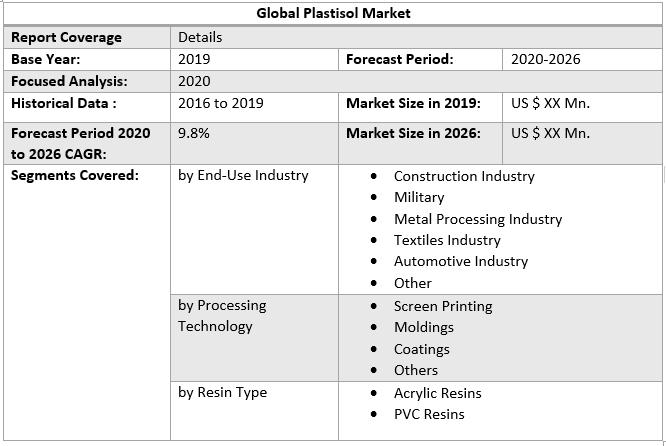 Global Plastisol Market