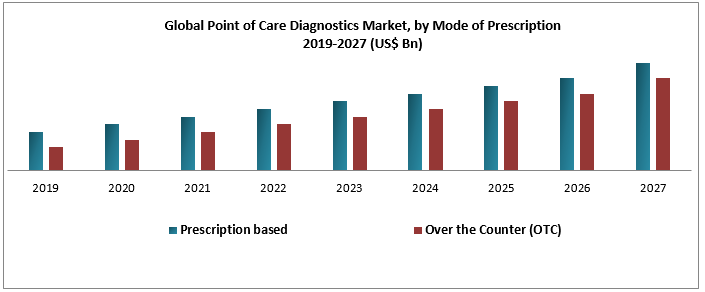 Global Point of Care Diagnostics Market
