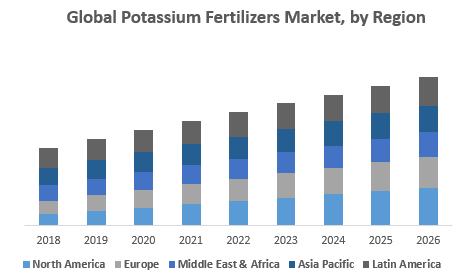 Global Potassium Fertilizers Market, by Region