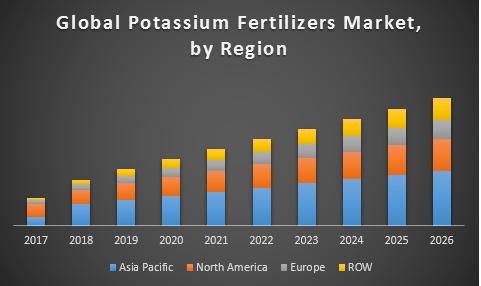 Global Potassium Fertilizers market