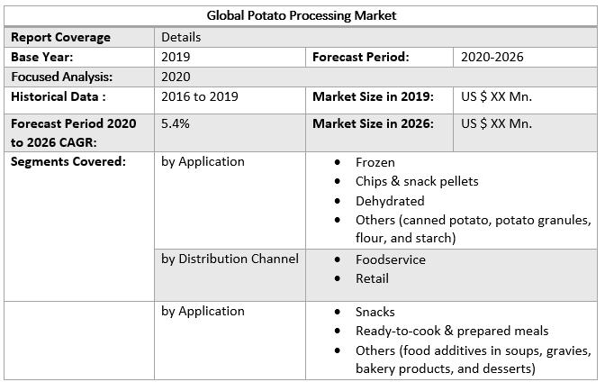 Global Potato Processing Market