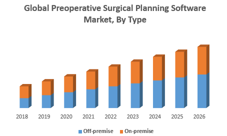 Global Preoperative Surgical Planning Software Market, By Type