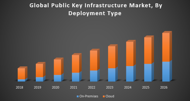 Global Public Key Infrastructure Market