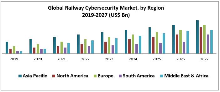 Global Railway Cybersecurity Market