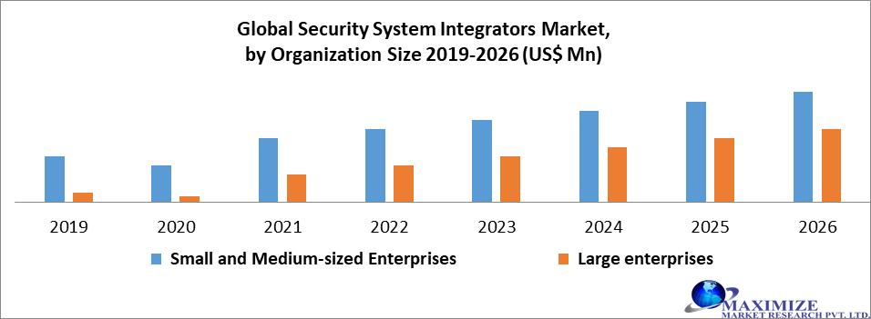 Global Security System Integrators Market