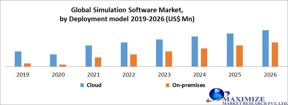 Global Simulation Software Market