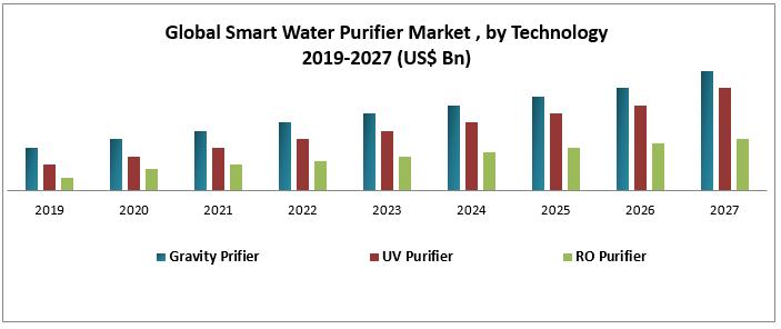 Global Smart Water Purifier Market