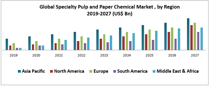 Global Specialty Pulp and Paper Chemical Market