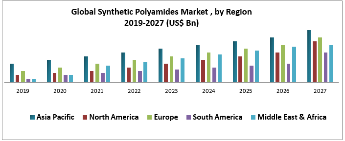 Global Synthetic Polyamides Market