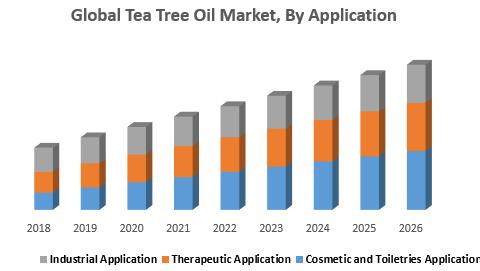 Global Tea Tree Oil Market, By Application
