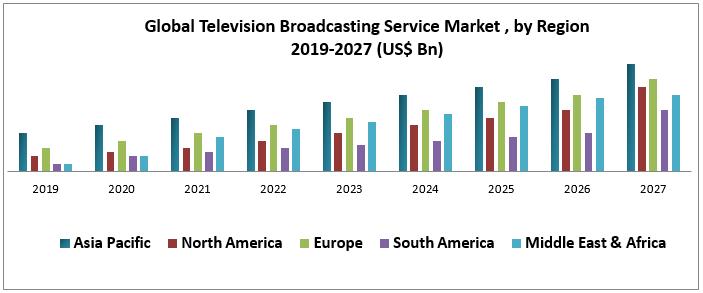 Global Television Broadcasting Service Market