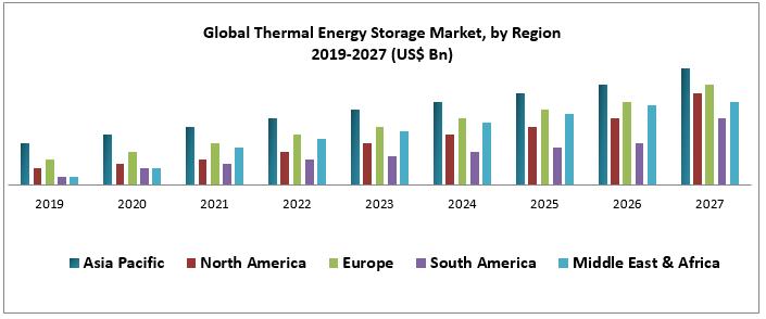 Global Thermal Energy Storage Market